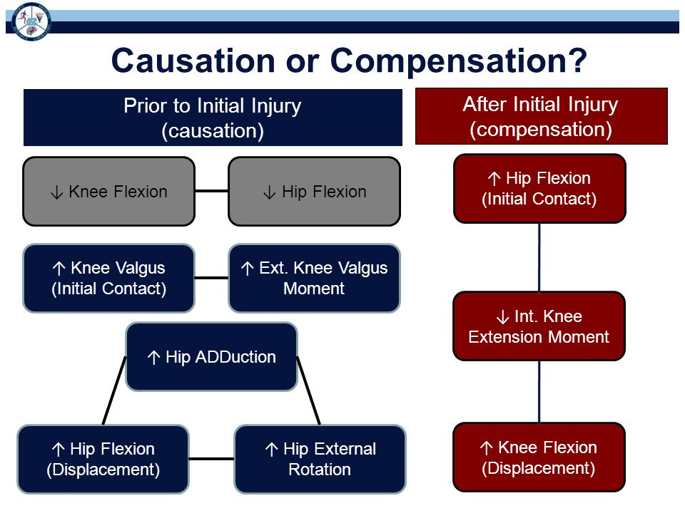 Causation or Compensation