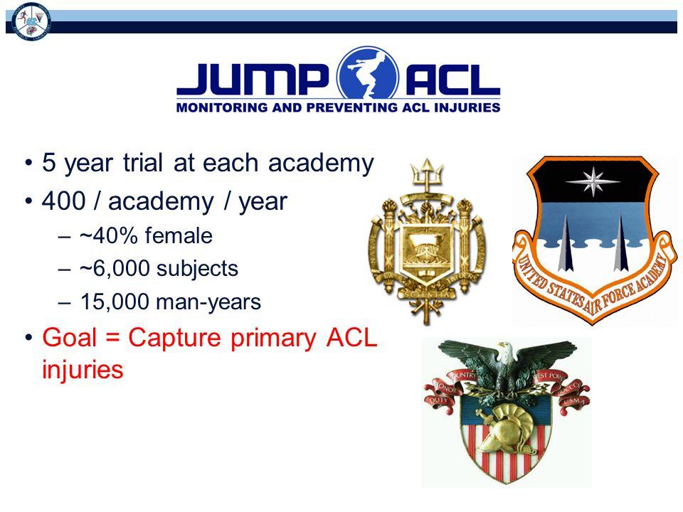 5 year trial at each academy 400 / academy / year