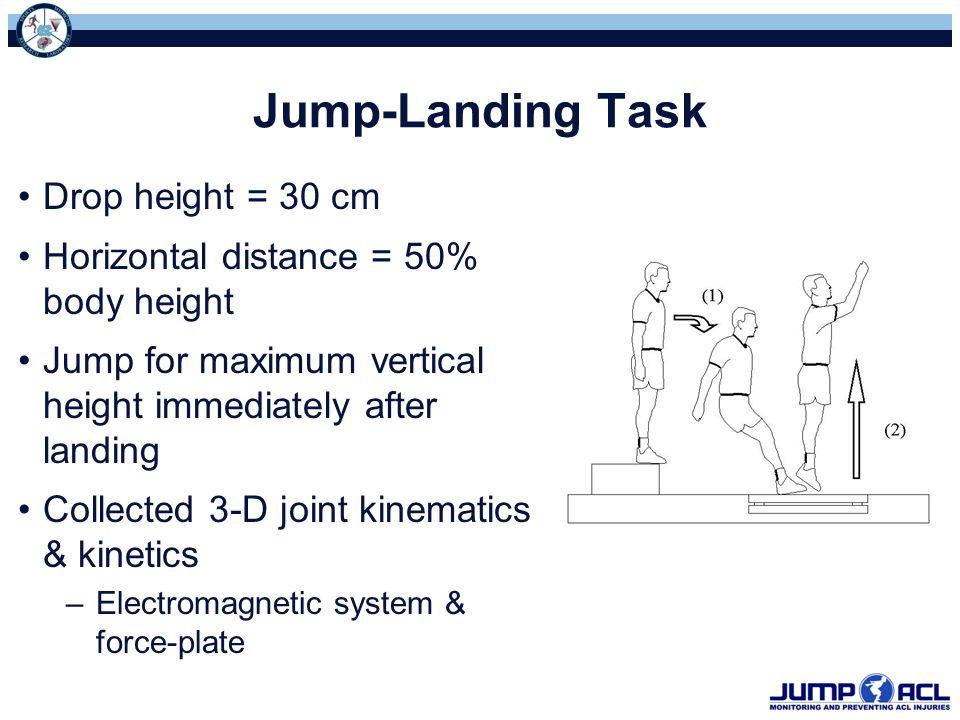 Jump-Landing Task Drop height = 30 cm