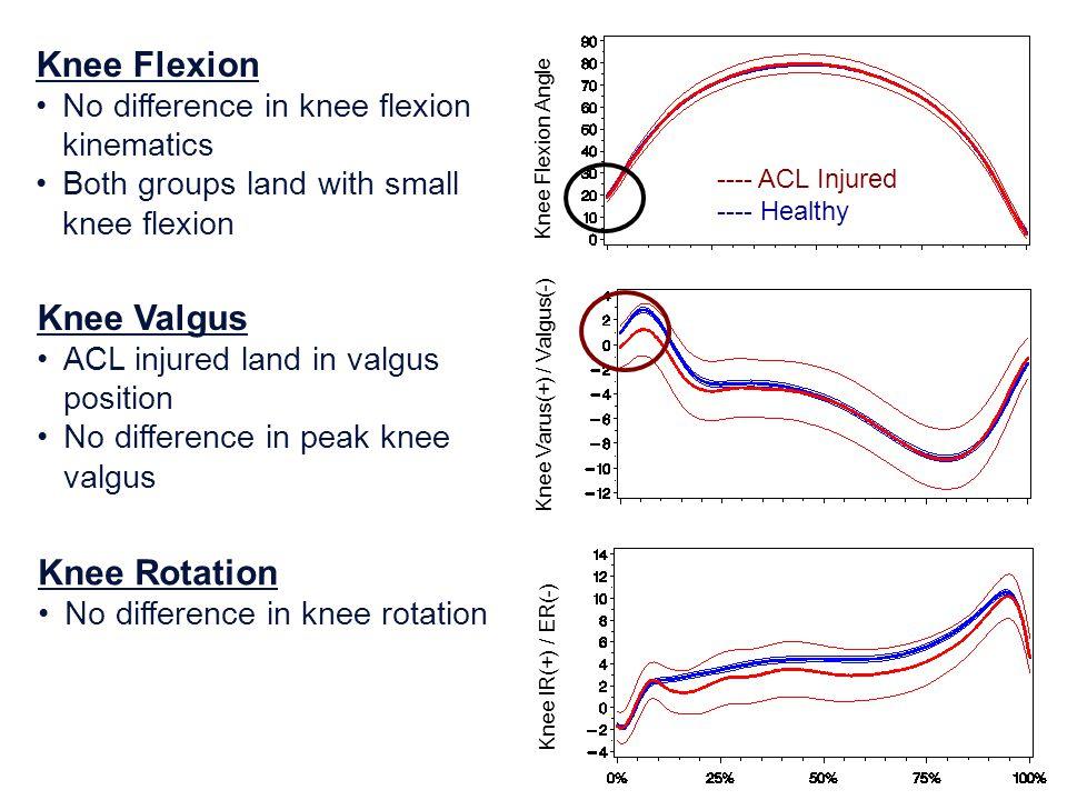 Knee Flexion Knee Valgus Knee Rotation