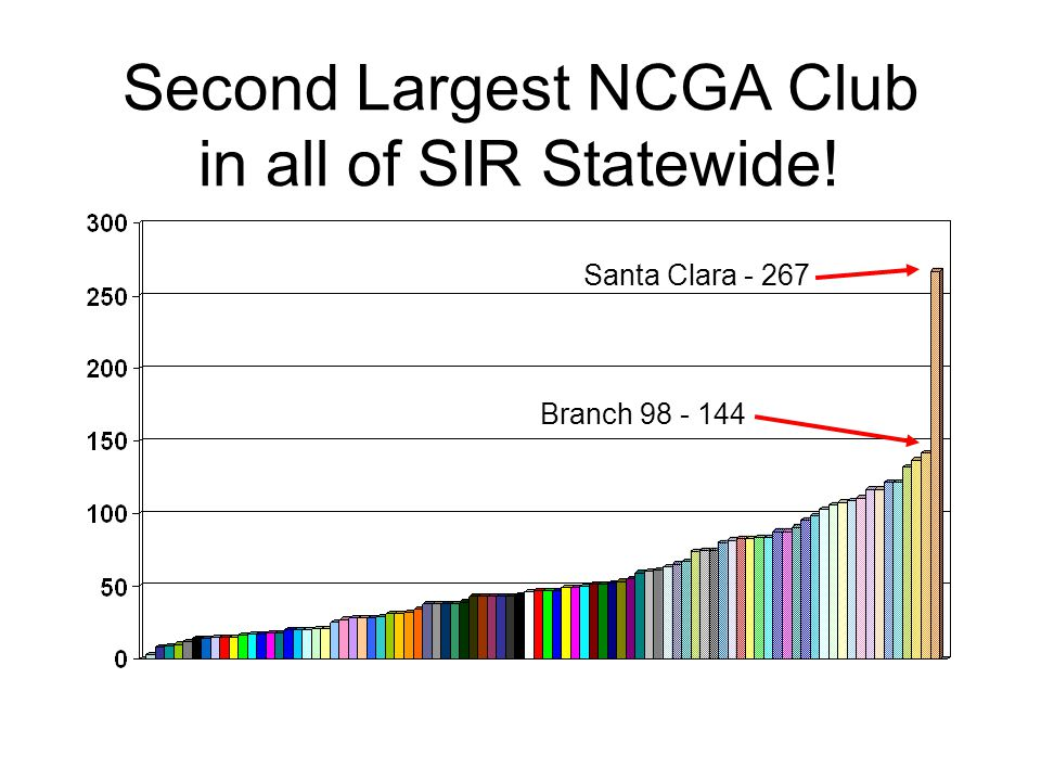Second Largest NCGA Club in all of SIR Statewide!