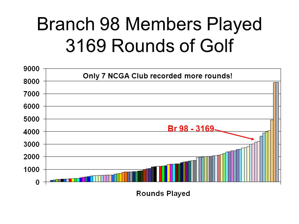Branch 98 Members Played 3169 Rounds of Golf