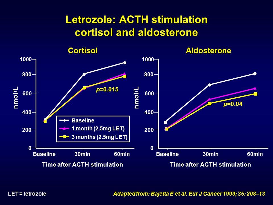 Letrozole: ACTH stimulation cortisol and aldosterone