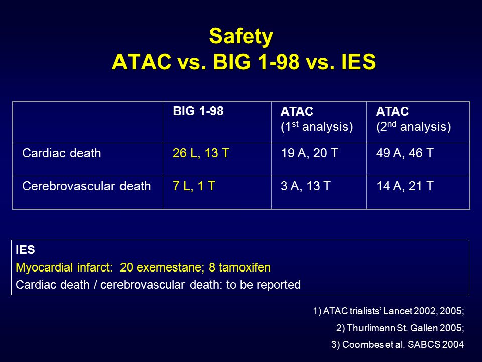 Safety ATAC vs. BIG 1-98 vs. IES