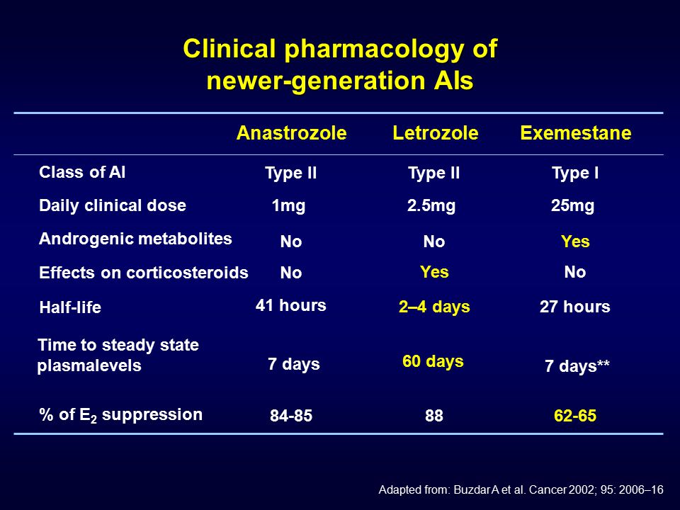 Clinical pharmacology of newer-generation AIs