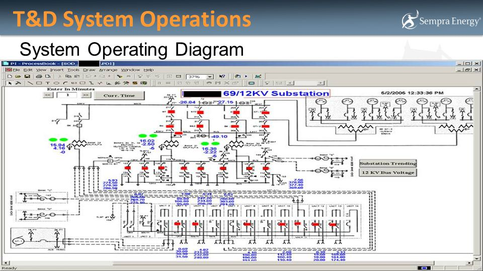T&D System Operations System Operating Diagram