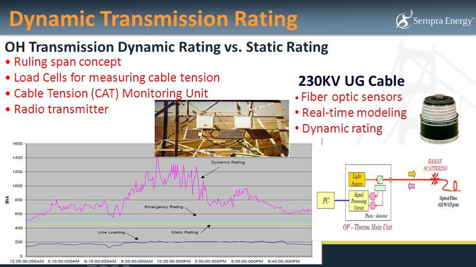 Dynamic Transmission Rating