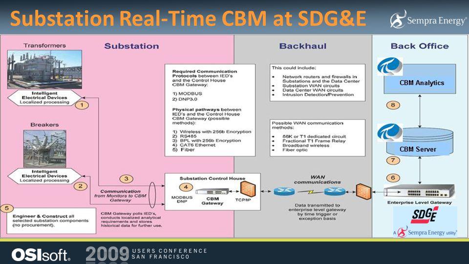 Substation Real-Time CBM at SDG&E