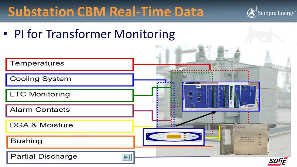 Substation CBM Real-Time Data