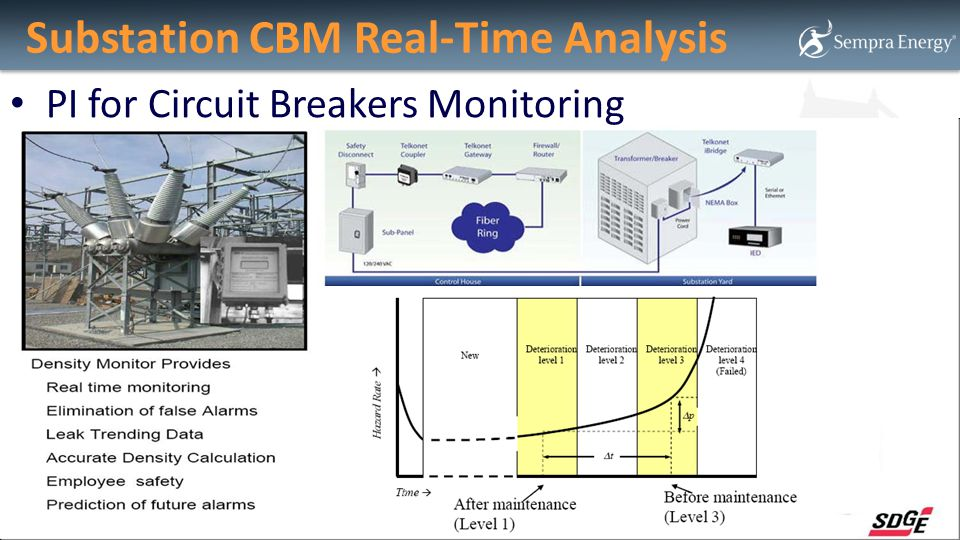 Substation CBM Real-Time Analysis