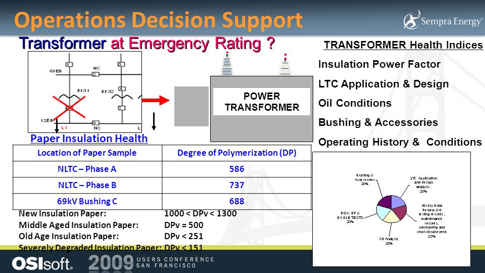 Operations Decision Support