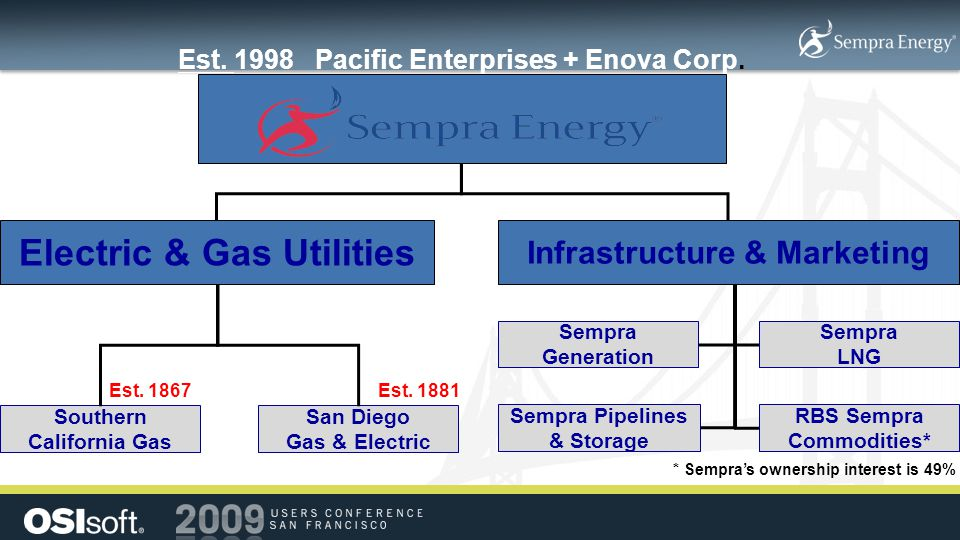 Electric & Gas Utilities