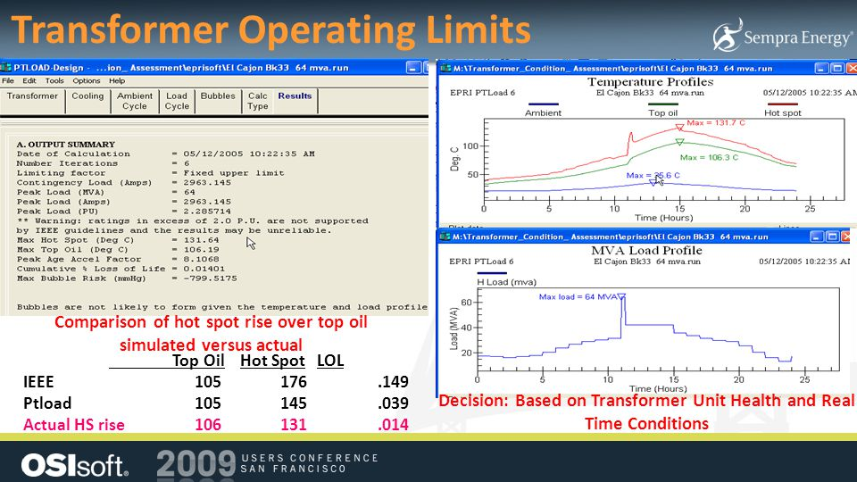 Transformer Operating Limits