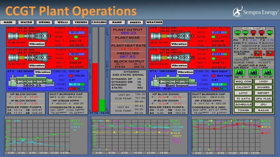 CCGT Plant Operations