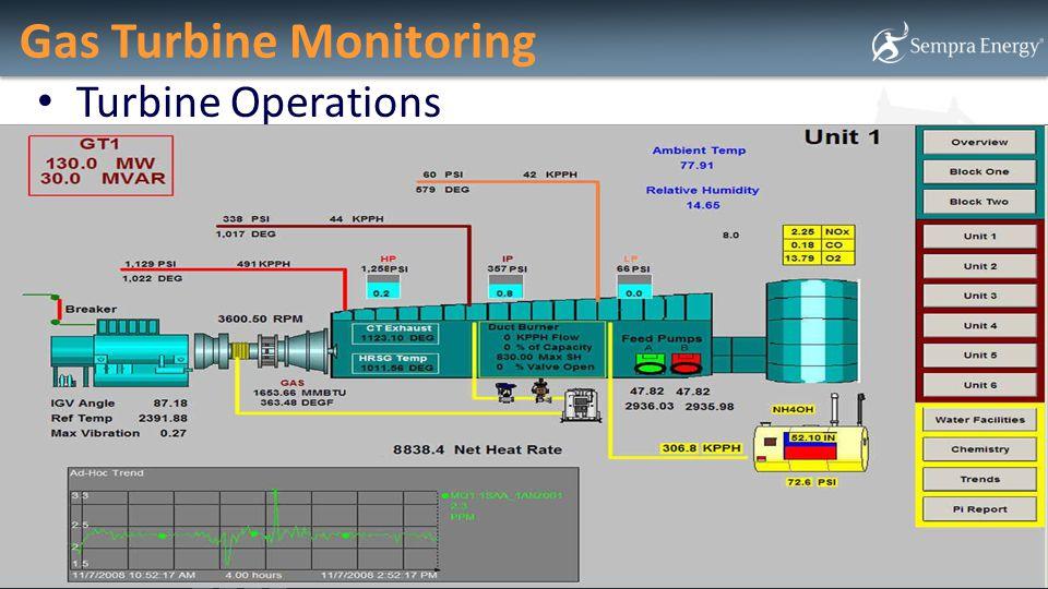 Gas Turbine Monitoring