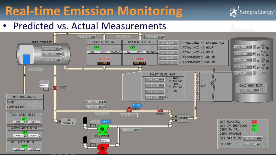 Real-time Emission Monitoring