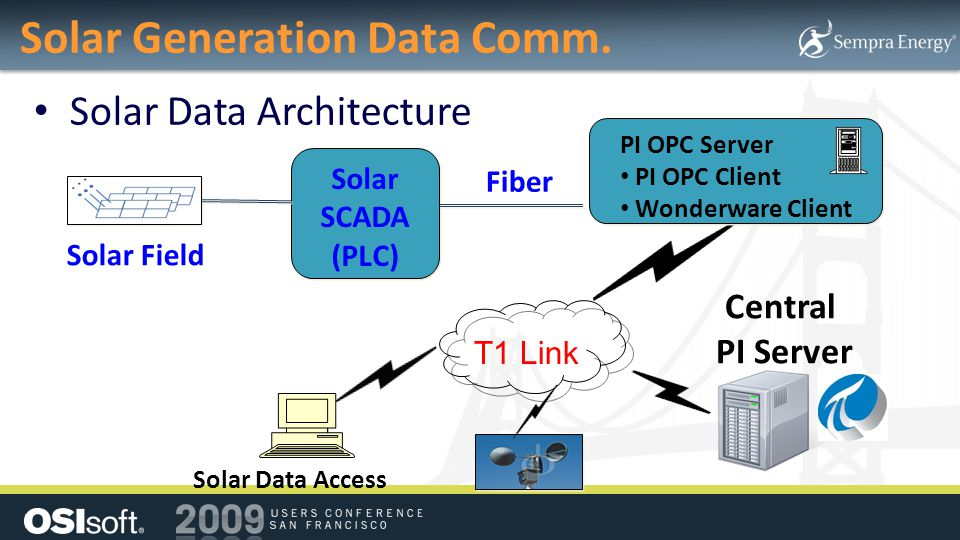 Solar Generation Data Comm.