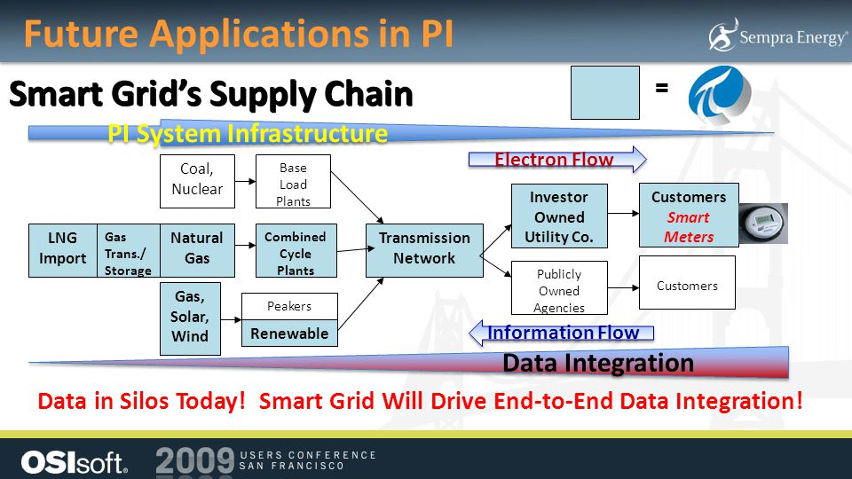 Future Applications in PI
