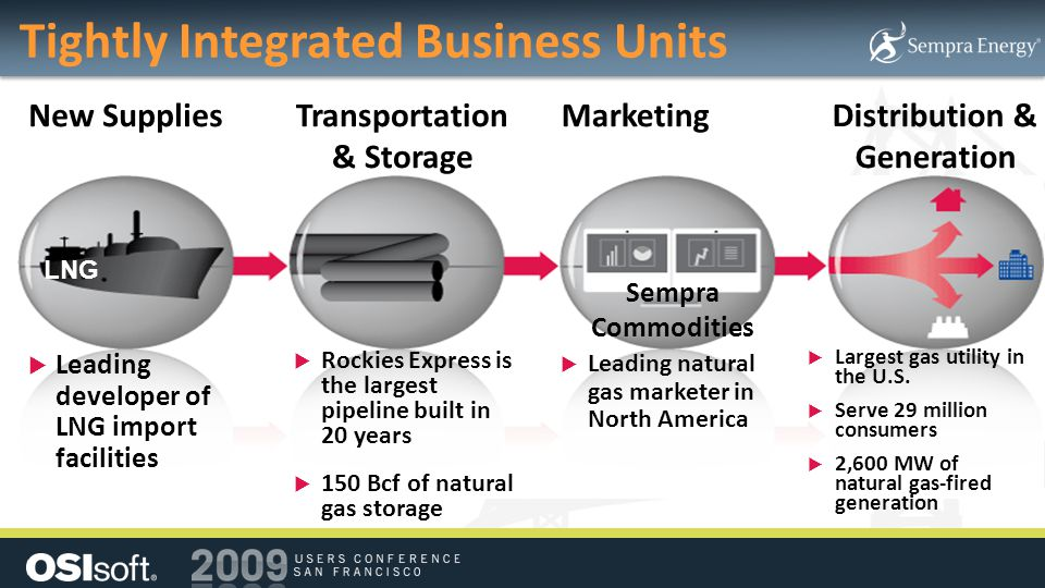Tightly Integrated Business Units