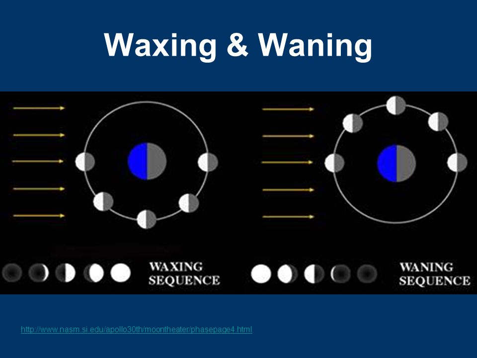 Waxing & Waning http://www.nasm.si.edu/apollo30th/moontheater/phasepage4.html