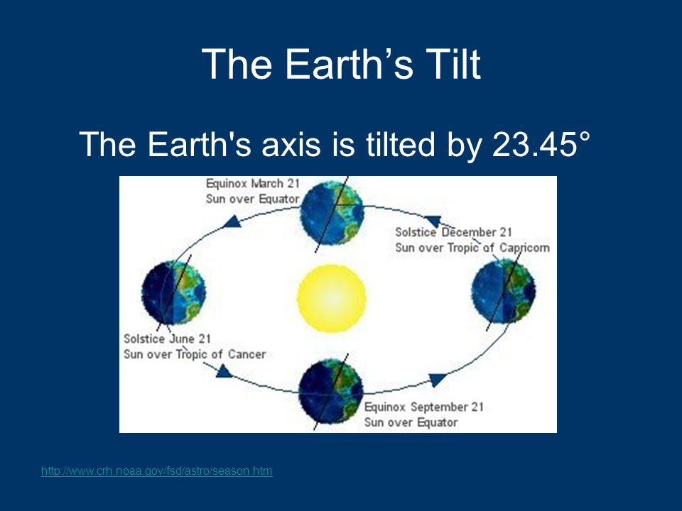 The Earth s axis is tilted by 23.45°