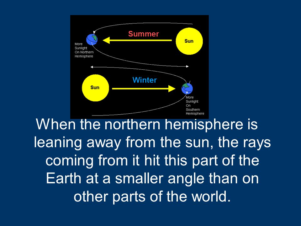 When the northern hemisphere is leaning away from the sun, the rays coming from it hit this part of the Earth at a smaller angle than on other parts of the world.