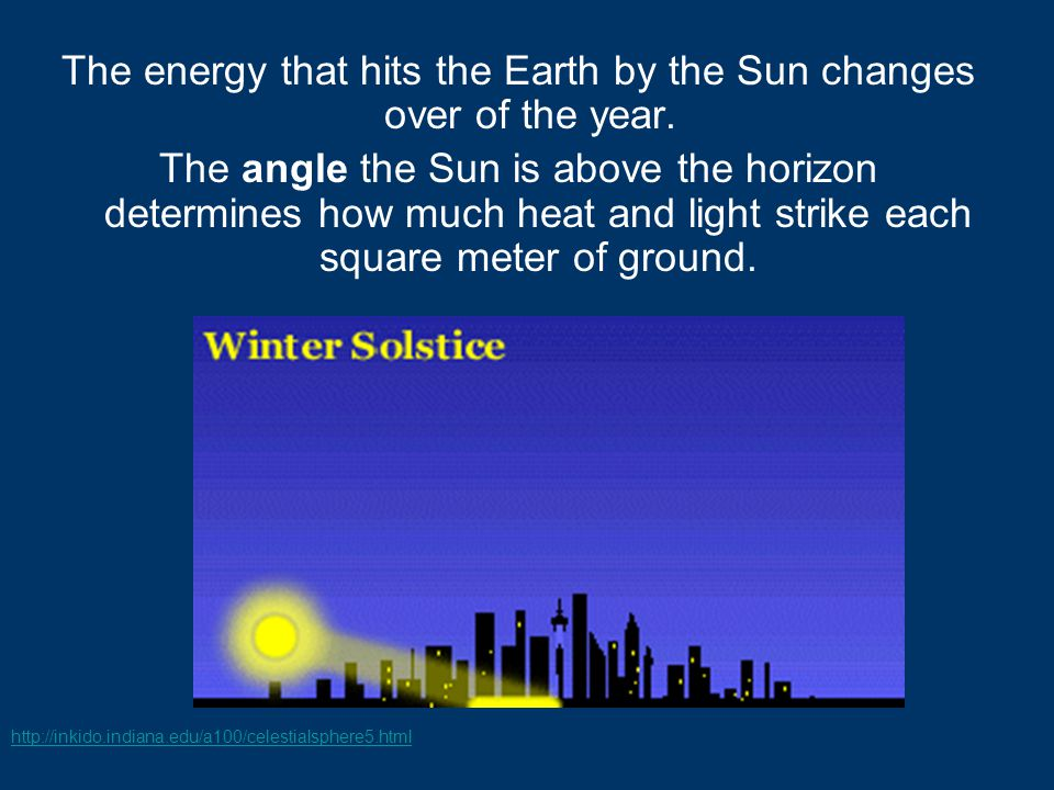 The energy that hits the Earth by the Sun changes over of the year.
