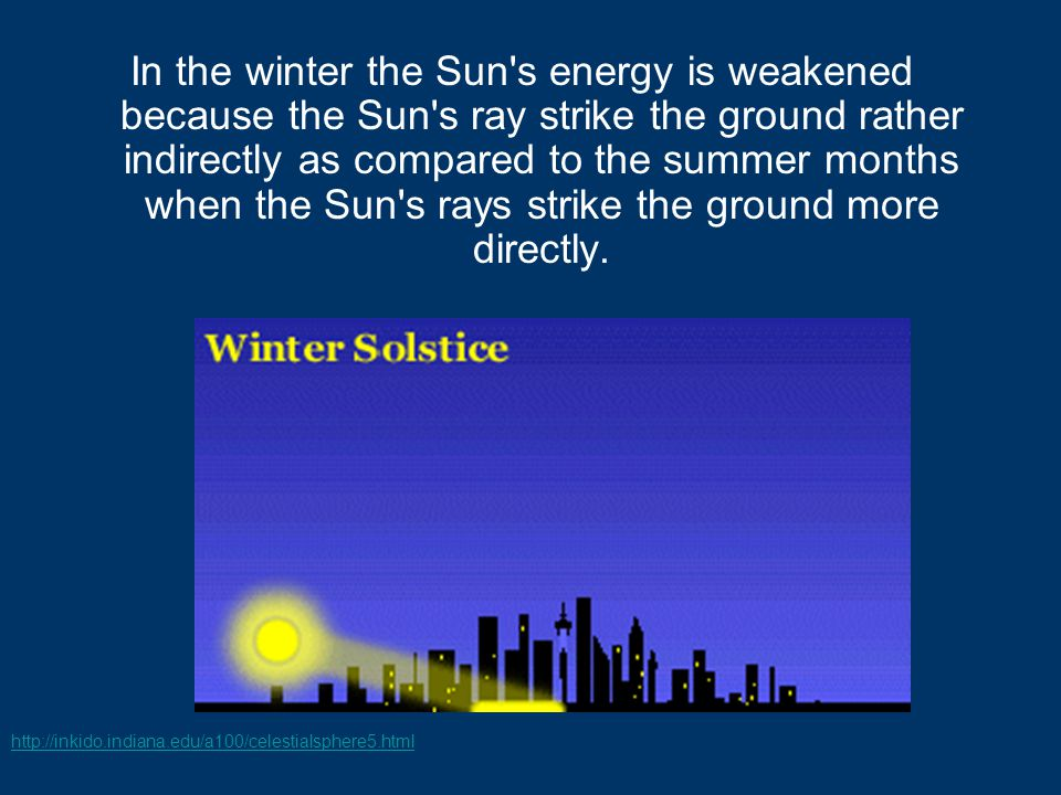 In the winter the Sun s energy is weakened because the Sun s ray strike the ground rather indirectly as compared to the summer months when the Sun s rays strike the ground more directly.