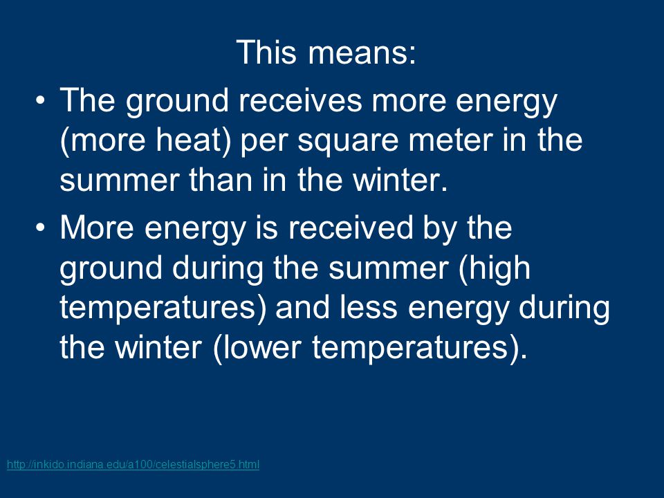 This means: The ground receives more energy (more heat) per square meter in the summer than in the winter.