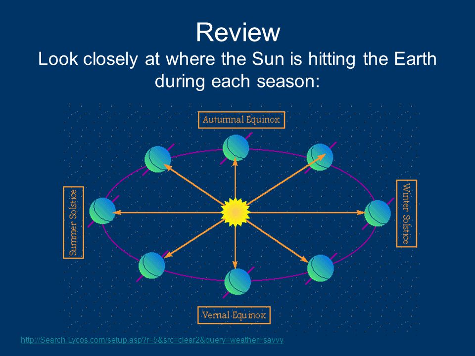 Review Look closely at where the Sun is hitting the Earth during each season: