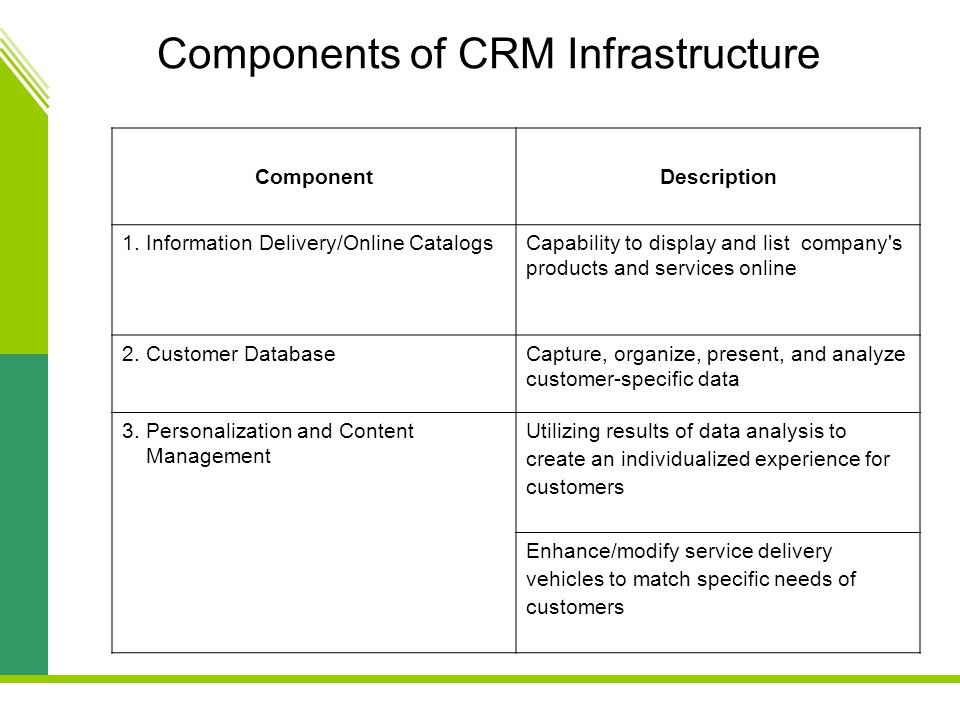 Components of CRM Infrastructure