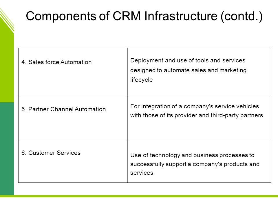 Components of CRM Infrastructure (contd.)