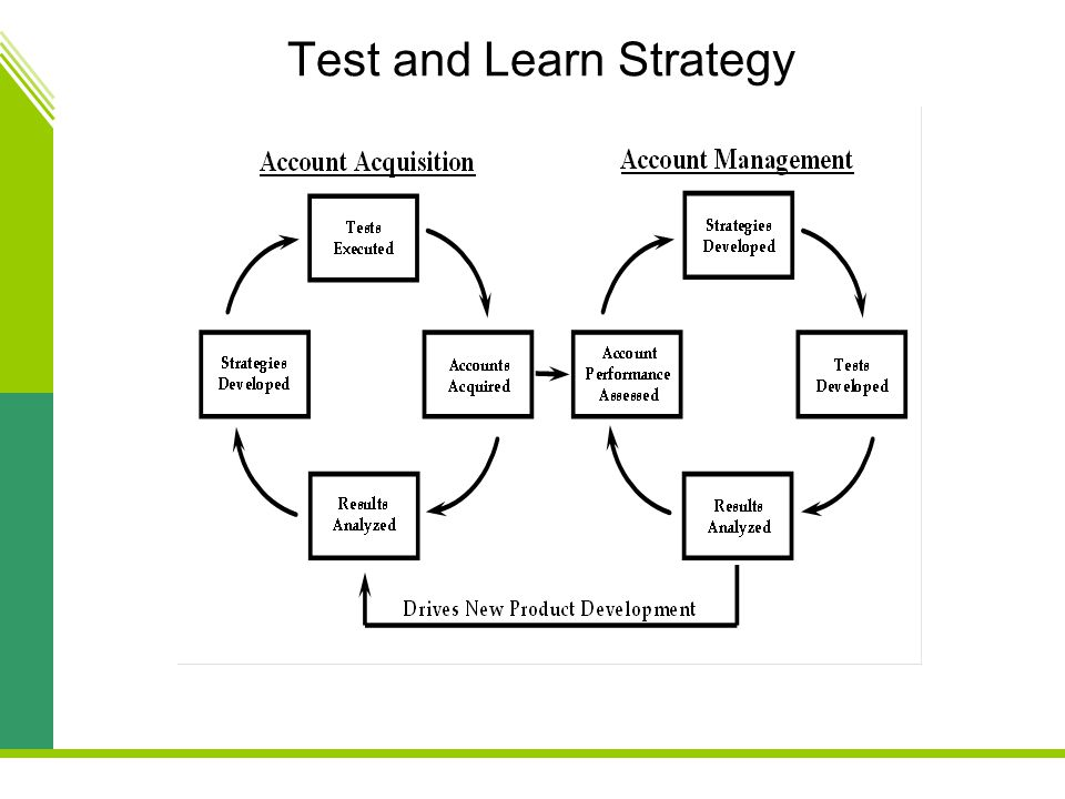 Test and Learn Strategy