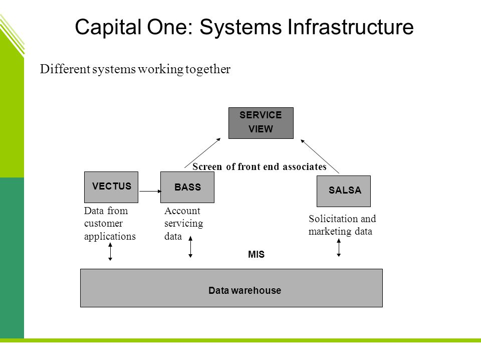 Capital One: Systems Infrastructure