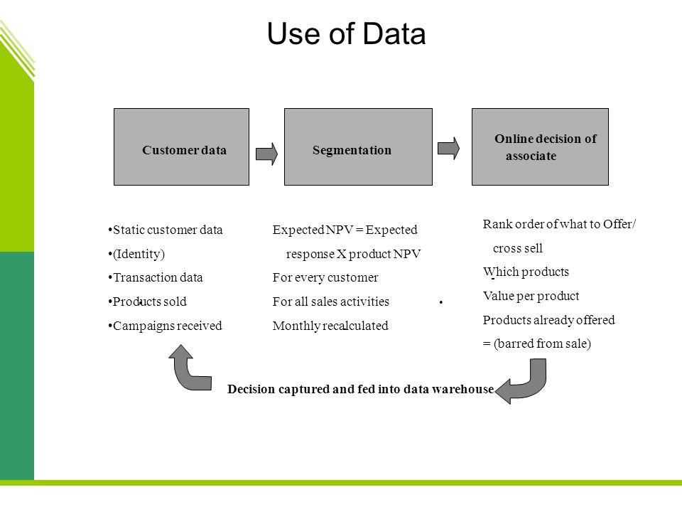 Use of Data Customer data Segmentation Online decision of associate