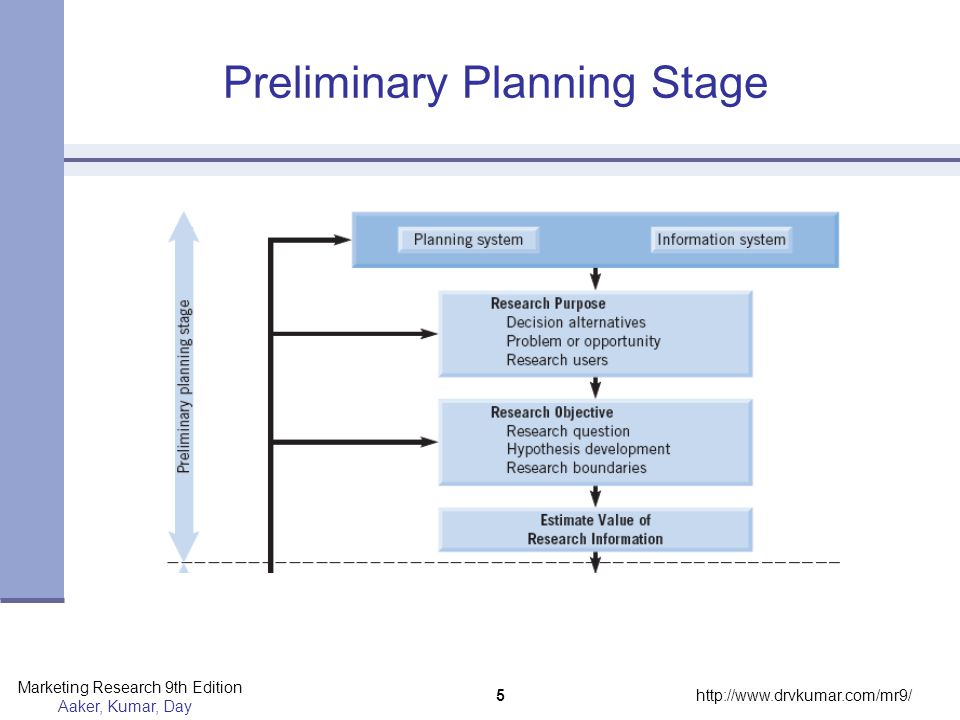 Preliminary Planning Stage
