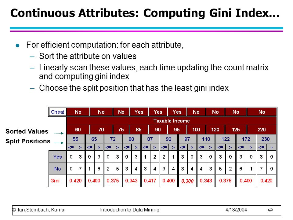 Continuous Attributes: Computing Gini Index...