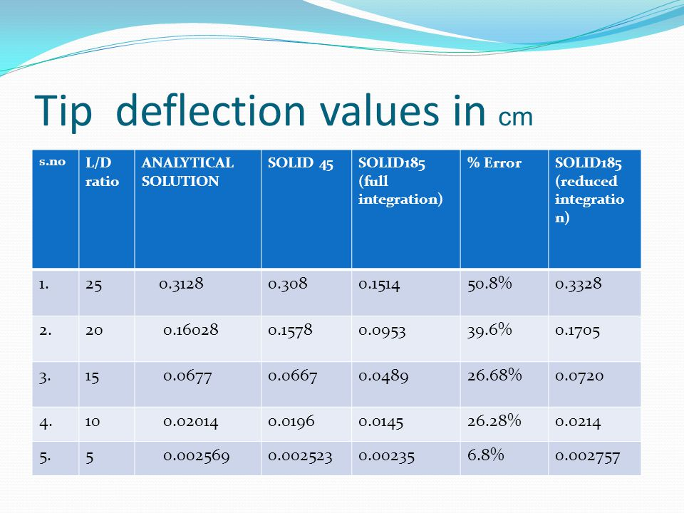 Tip deflection values in cm