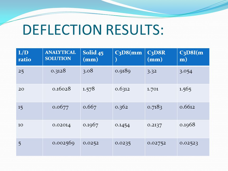 DEFLECTION RESULTS: L/D ratio Solid 45 (mm) C3D8(mm) C3D8R (mm)