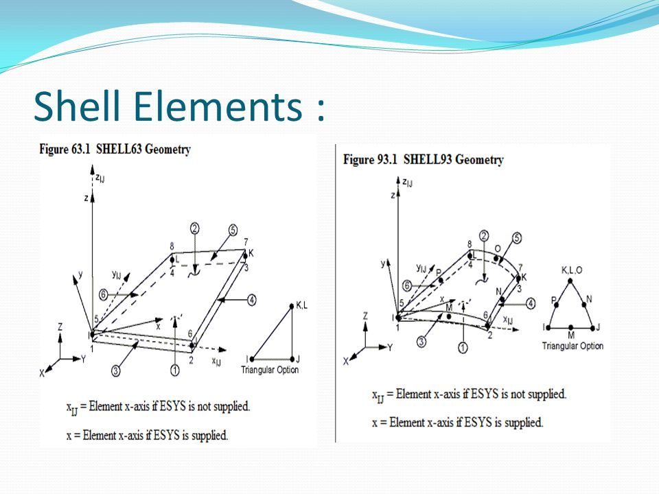 Shell Elements :