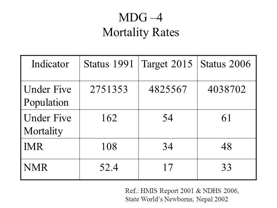 MDG –4 Mortality Rates Indicator Status 1991 Target 2015 Status 2006