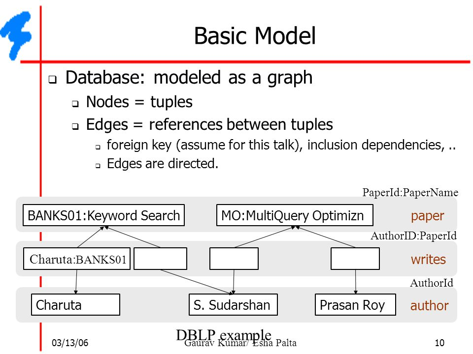Basic Model Database: modeled as a graph Nodes = tuples