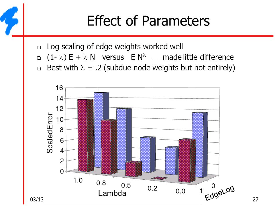 Effect of Parameters Log scaling of edge weights worked well