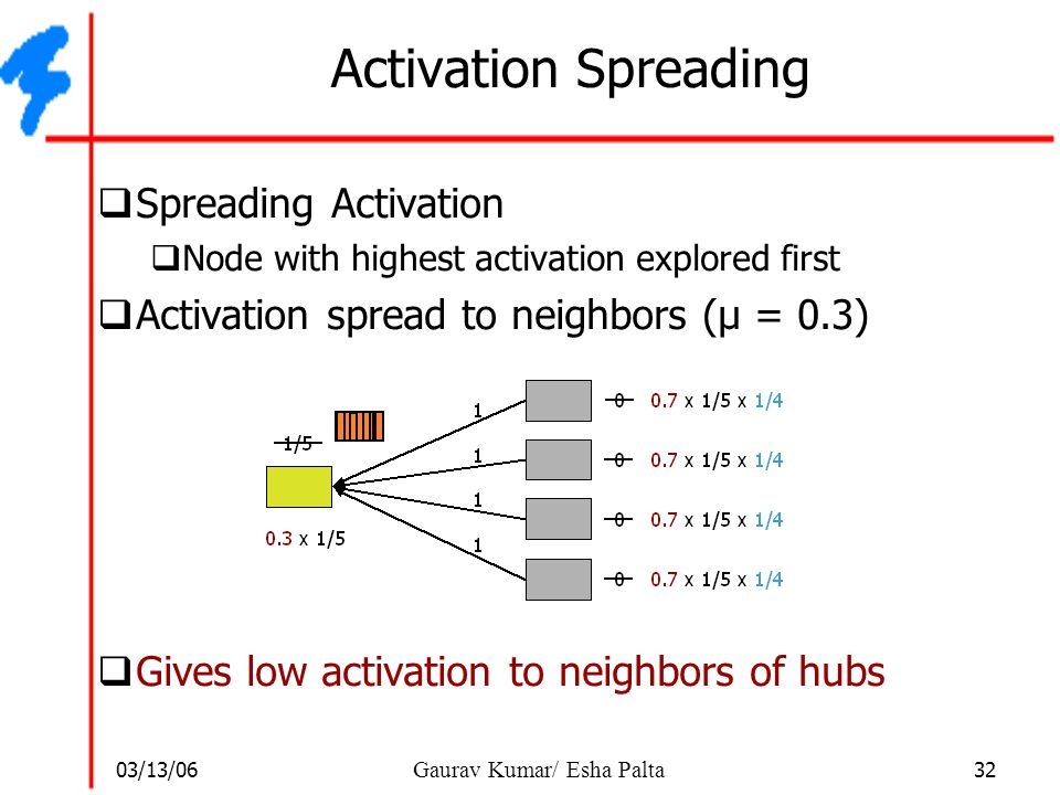 Activation Spreading Spreading Activation