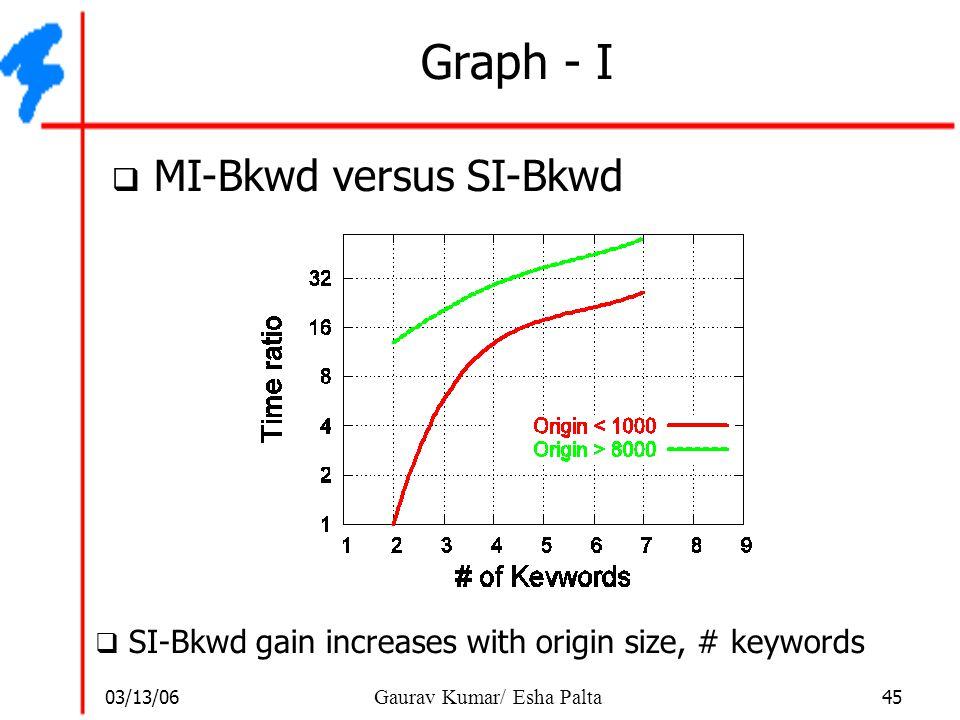 Graph - I MI-Bkwd versus SI-Bkwd