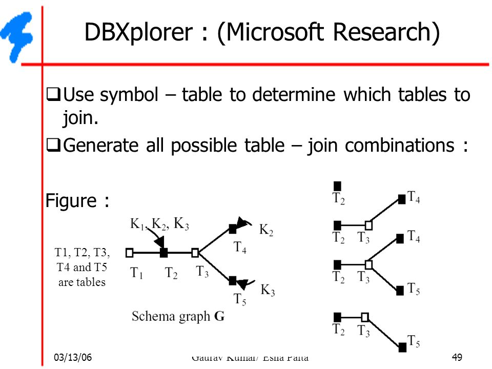 DBXplorer : (Microsoft Research)