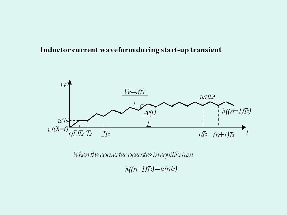 Inductor current waveform during start-up transient