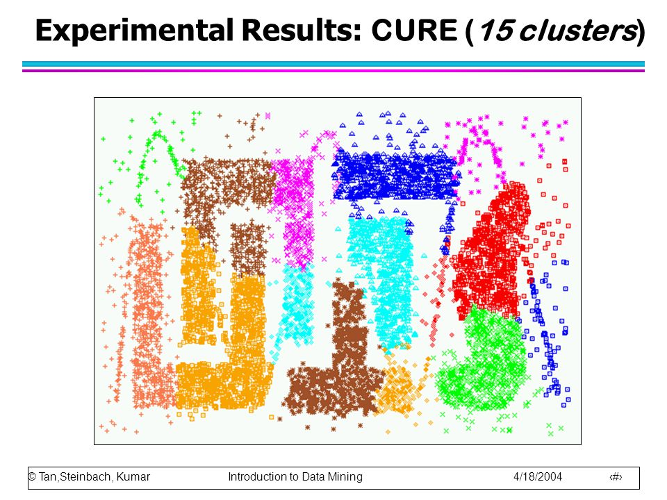 Experimental Results: CURE (15 clusters)