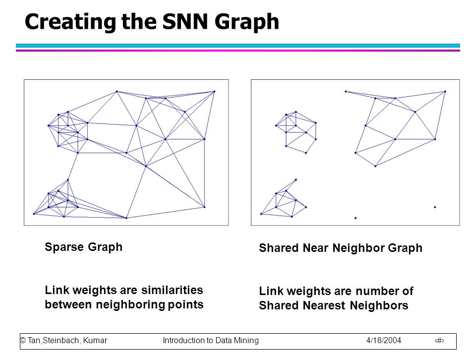 Creating the SNN Graph Sparse Graph Shared Near Neighbor Graph