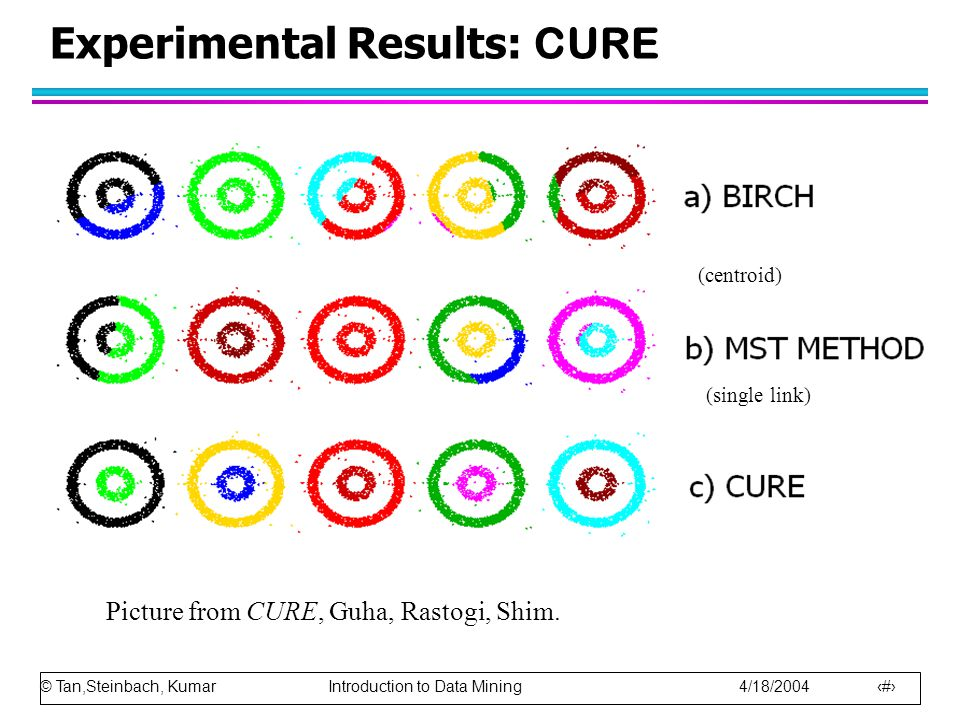 Experimental Results: CURE